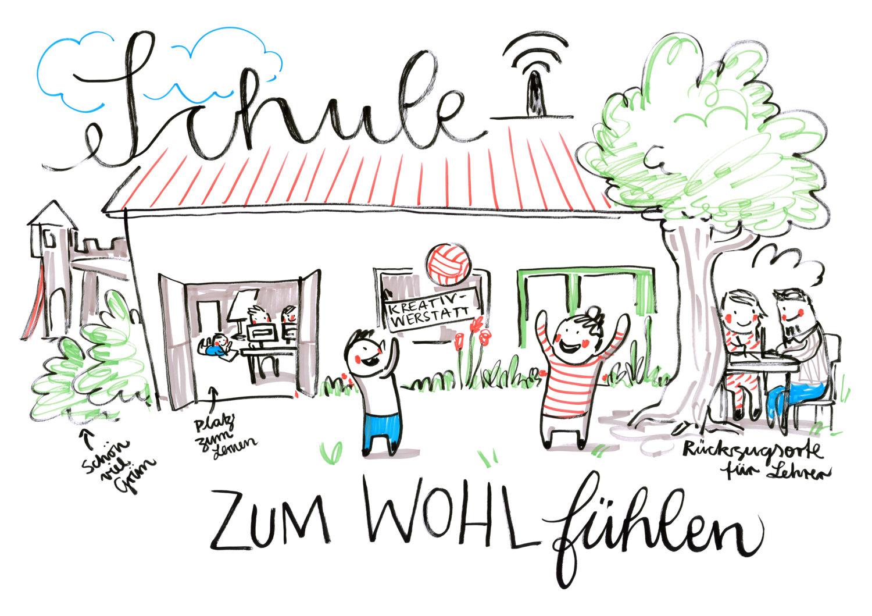 Graphic Recording, diverse Veranstaltung im Rahmen von 'LiGa - Lernen im Ganztag' in Sachsen-Anhalt (Wittenberg, Halberstadt u.a.), entstanden im Zeitraum 2016 bis 2018